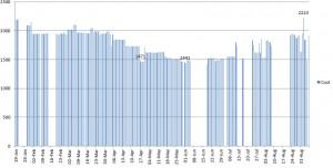NZ Airfare Graph